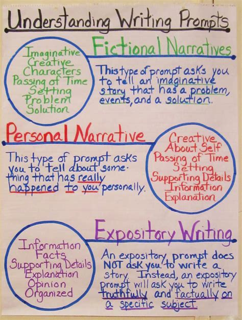 What Are The Different Types Of Essay Writing by Teaching My Friends The Best Writing Book