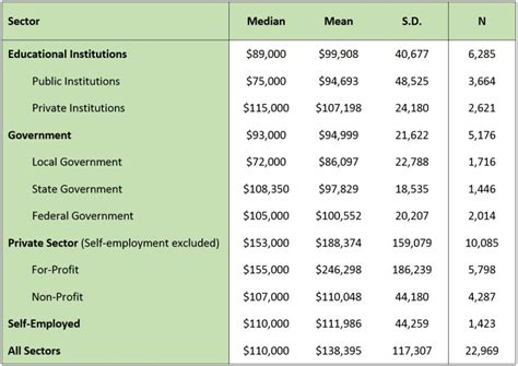 Section Manager Waitrose Salary by 2013 Salaries In Psychology