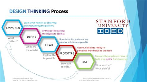 design thinking conference 2017 know thy user design thinking in agile kedar vaidya