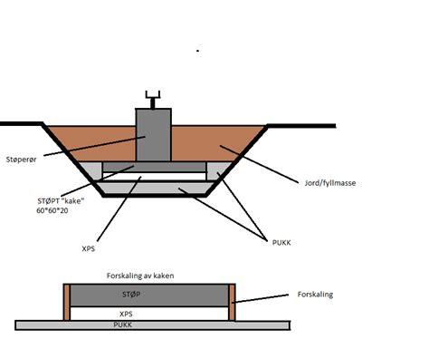 terrasse fundament st 248 rrelse dimmensjon p 229 fundament til stolpesko h 248 y