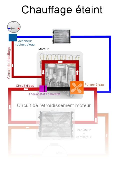 Thermostat Chaudiere 1998 by Panne Chauffage Voiture Votre Site Sp 233 Cialis 233 Dans Les