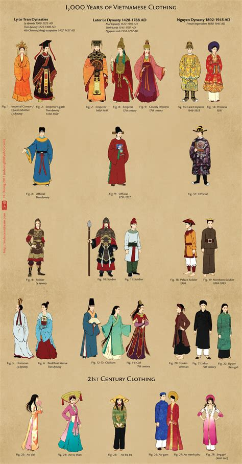 chinese traditional fashion timeline 1 000 years of vietnamese clothing by lilsuika on deviantart