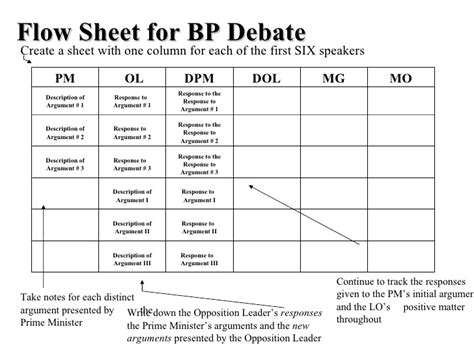 debate flow template bp flowsheet 1