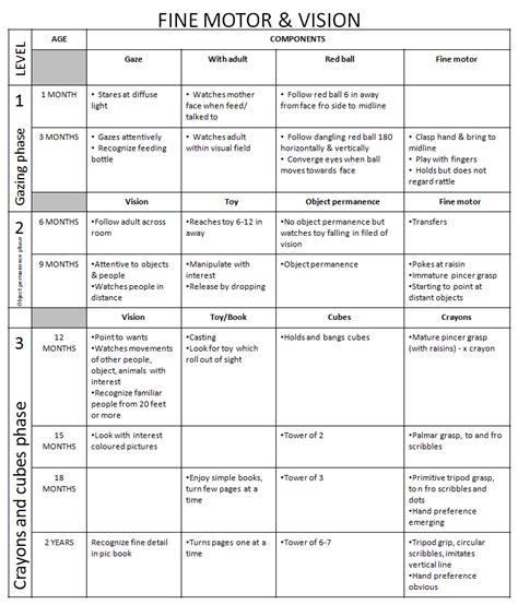 Developmental Milestones Table by Dr Iman Remembering Developmental Milestones