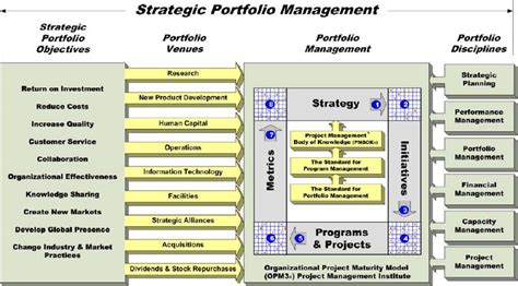 breakthrough project portfolio management achieving the next level of capability and optimization books on becoming a c level executive and developing