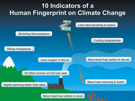 imagining the future of climate change world through science fiction and activism american studies now critical histories of the present books 10 indicators of a human fingerprint on climate change