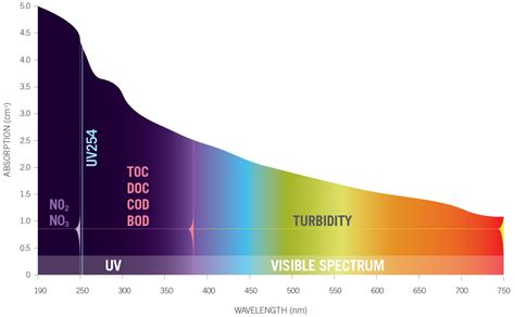 uv l and wavelength spectrophotometry absorbance spectrum
