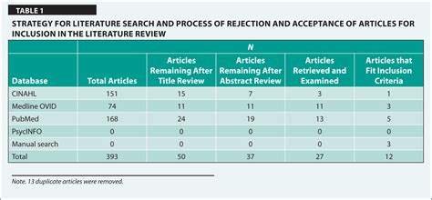 Search Review What S Stopping A Career In Gerontological Nursing Literature Review Journal Of