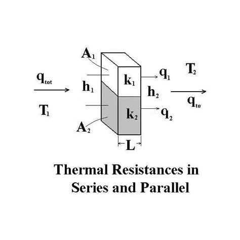 resistance in parallel heat transfer thermal conduction thermal convection heat transfer calculations using thermal resistances