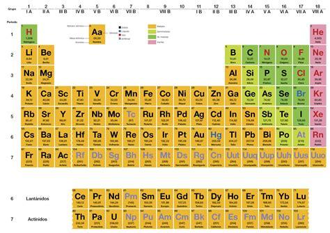 imagenes simbolos quimicos sequeiro gonz 225 lez desde el big bang hasta la