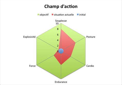 diagramme physique qualit 233 s physiques et entra 238 nement sant 233 et krav maga