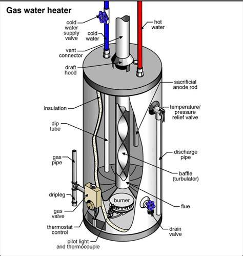 water heater diagrams printable diagram