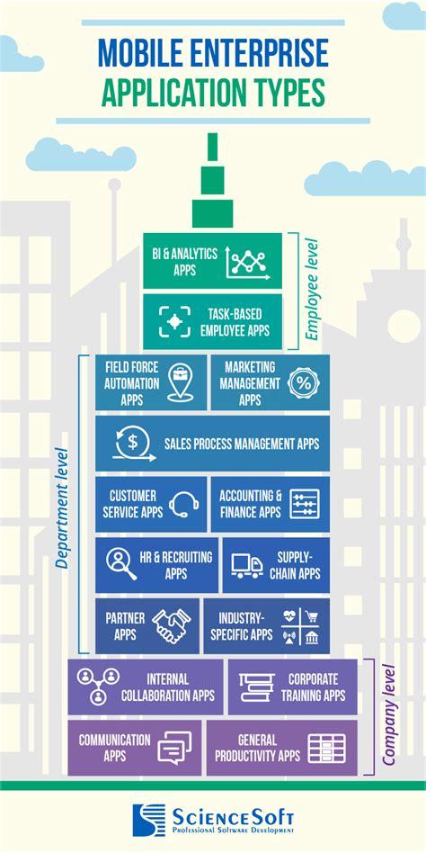 enterprise mobile apps enterprise mobile apps level types