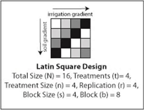 latin square experimental design introduction to randomization and layout extension