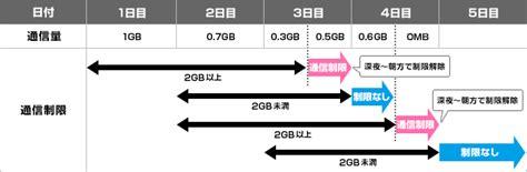 jp access mobile mvno ワイヤレスゲート wi fi lte 480円 sim14枚 169 2ch net