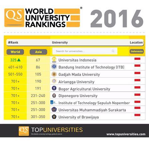Mba College Rankings 2017 World by Posisi Perguruan Tinggi Indonesia Di Qs World
