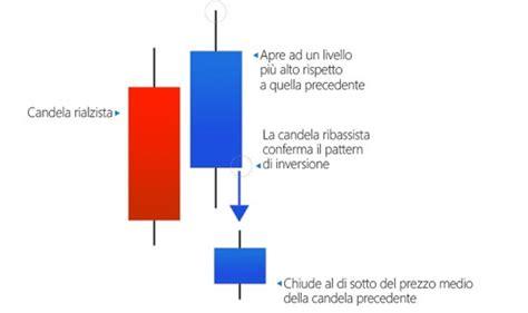 pattern nel trading guida all uso delle candele giapponesi nel trading online