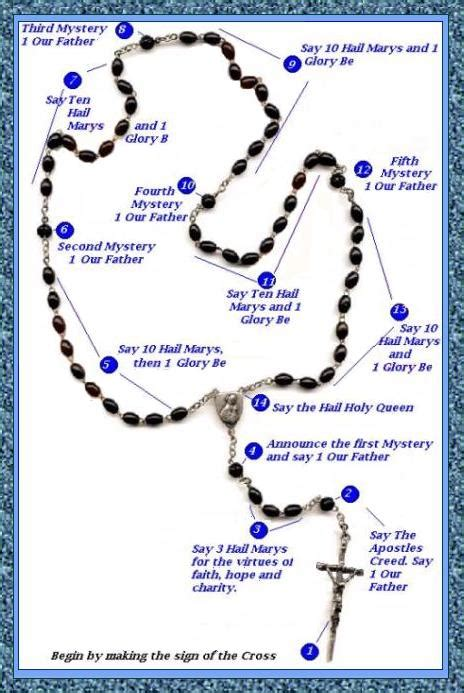 meaning of rosary marian 171 sacerdotus