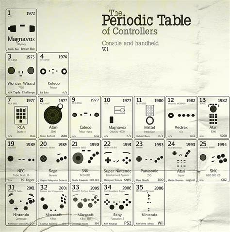 Periodic Table Of Controllers by Periodic Table Of Controllers The Awesomer