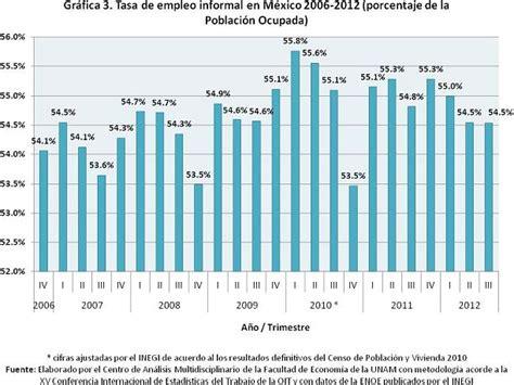 estadisticas desempleo en mexico desempleo en mexico estadisticas related keywords