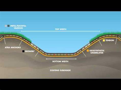 cross section animation geoweb 174 channel protection cross section animation youtube