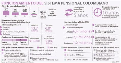 numero de semanas requeridas para la pension 2016 numero de semanas por pension colombia 2016 mision