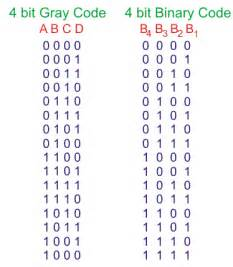 Flip Table Ascii Binary To Gray Code Converter And Grey To Binary Code