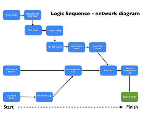 project network diagram diagram site