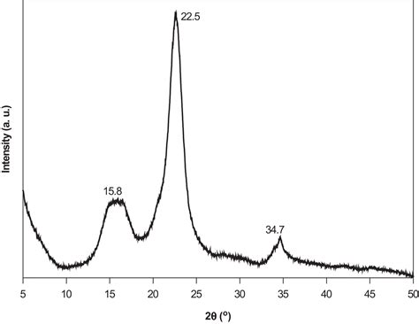 xrd pattern cellulose chapter 1 conversion of biomass into sugars rsc