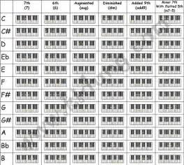 klavier le piano chord chart