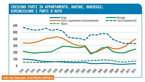 assicurazione appartamento furti in appartamento statistiche riva assicurazioni