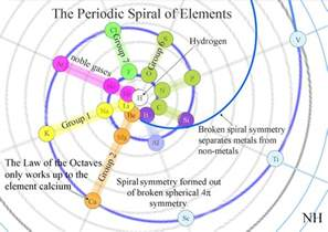 quantum and poetry the periodic spiral of elements an