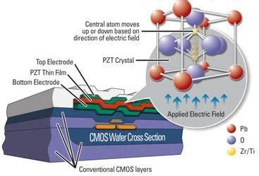 ferroelectric ram f ram nonvolatile ferroelectric ram
