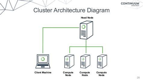 hadoop cluster architecture diagram high performance hadoop with python webinar