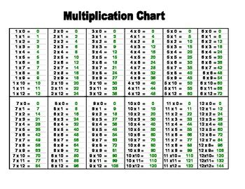 printable multiplication chart 4 per page printable multiplication st by live2teacheveryday