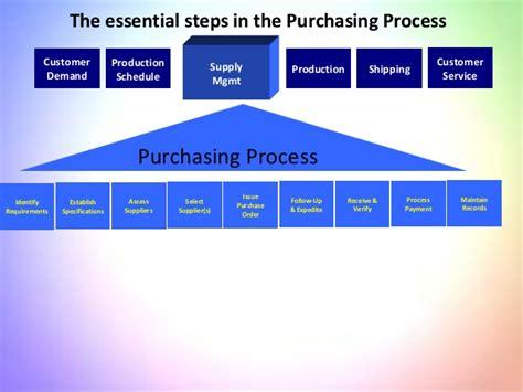 Purchasing Supply Management arsalan supply chain management 1