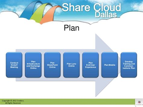 Office 365 Migration Planning Office 365 Migration End User Communication Template