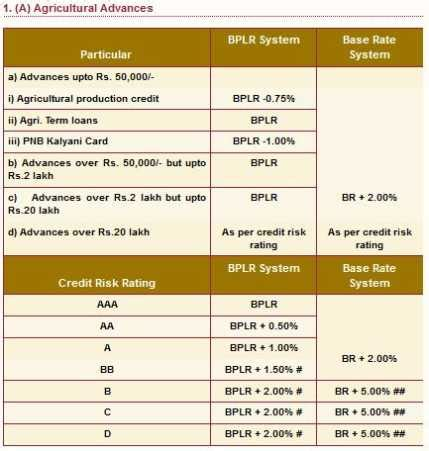 housing loan interest rates for all banks punjab national bank home loan form images