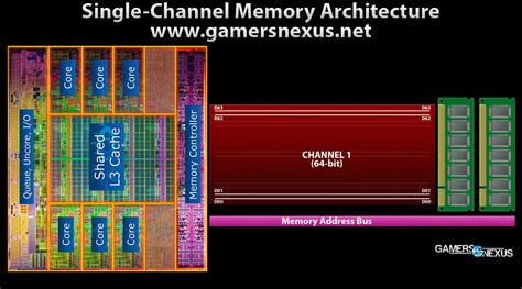 what is dual channel ram ram performance benchmark single channel vs dual channel