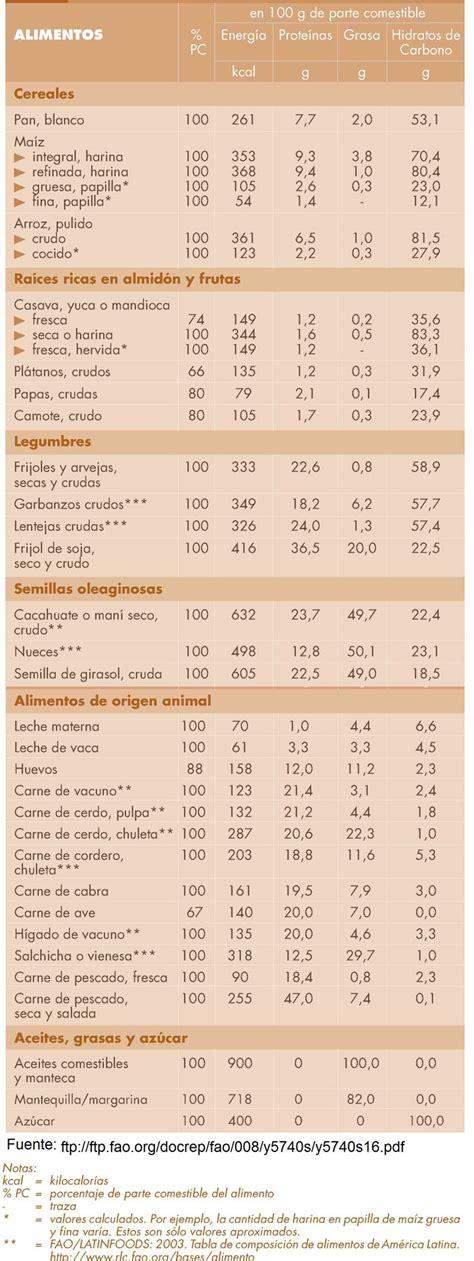 los alimentos composicion  propiedades edualimentariacom