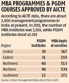 Is Pgdbf Equivalent To Mba by Iim Bill Other B Schools See Business Standard News