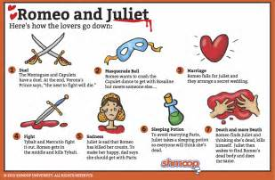 Image result for Romeo & juliet book report