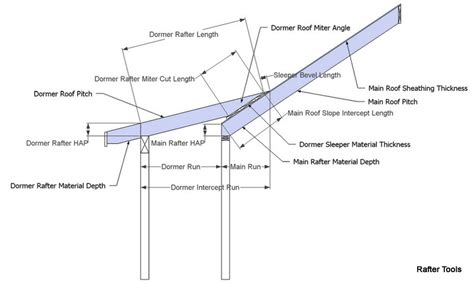 Shed Roof Pitch Angle by Roof Framing Geometry Dormer Shed Roof Rafter Calculator