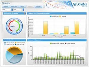 Roi Report Template data visualization sonatica dashboard from dundas