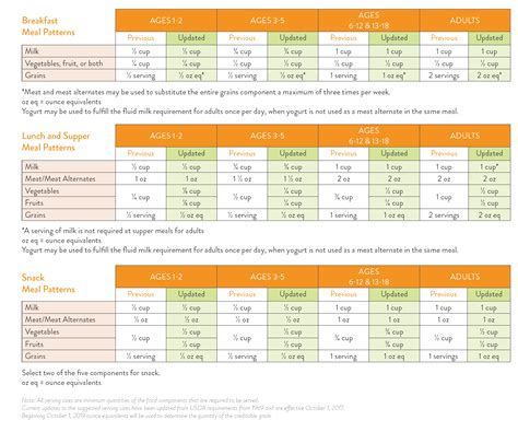 cacfp menu template child and meal pattern