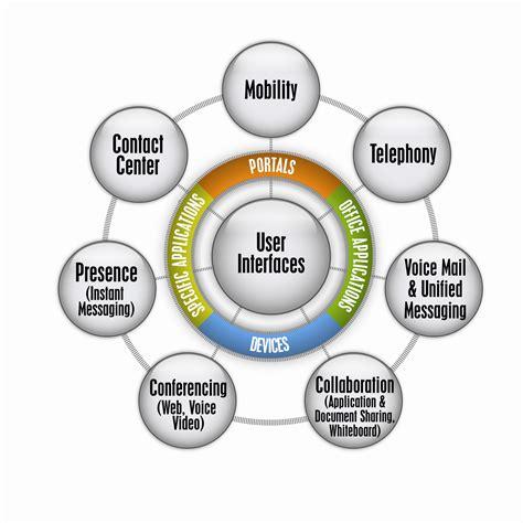 we communications unified communications vmatix cloud computing