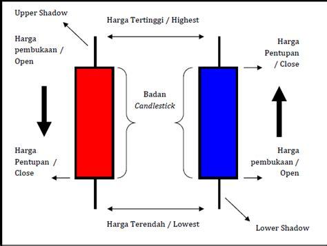 candlestick pattern saham belajar forex candlestick signal