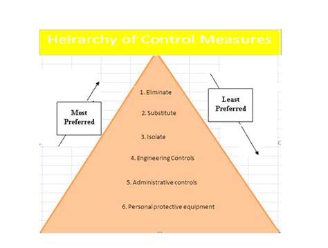 Kitchen Hierarchy Definition Hazard And Risk Safety Officer