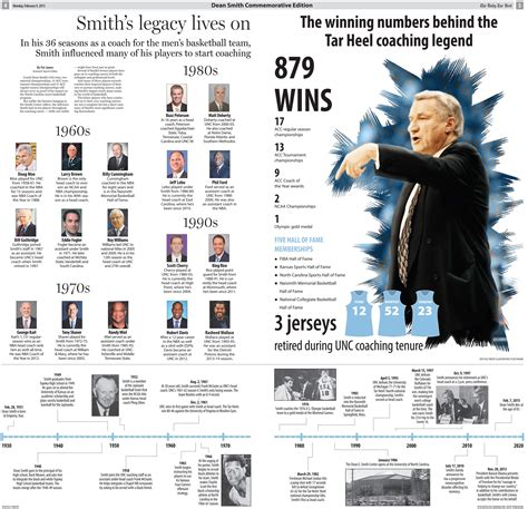 Smith Timeline by Inside The Daily Tar Heel S Commemorative Dean Smith