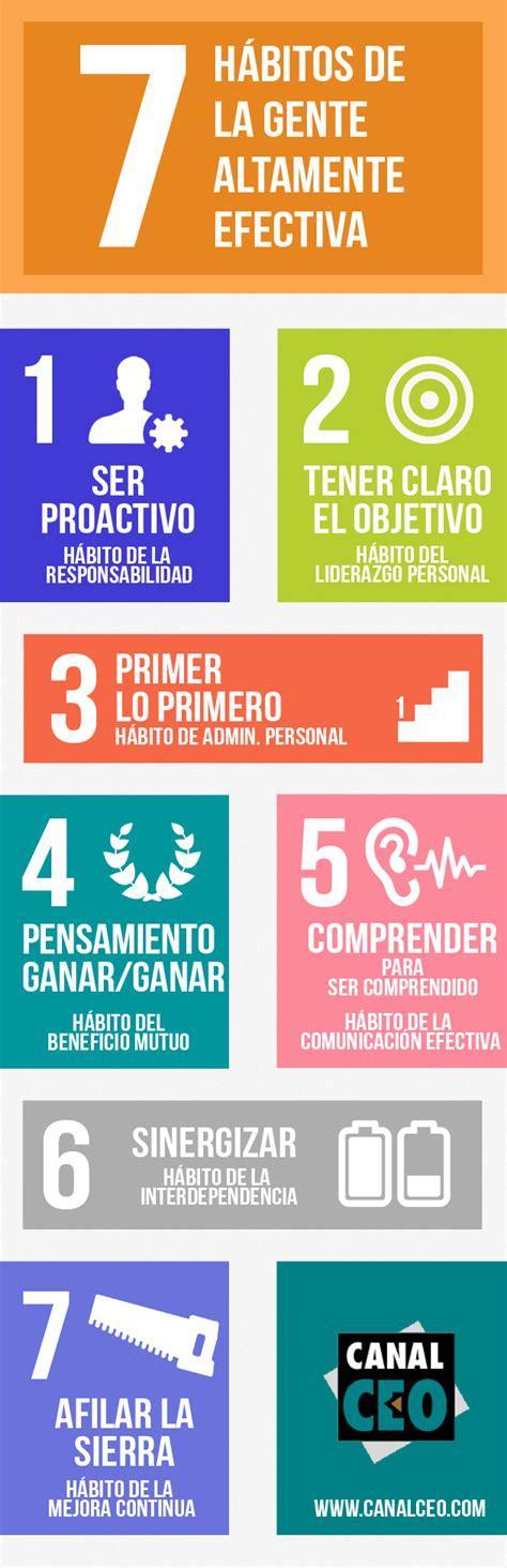 Resumen 7 Habitos by Los 7 H 225 Bitos De La Gente Altamente Efectiva Stephen